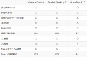 _W__Mac用仮想PCソフト対決!_VMware_Parallels_VirtualBox___Work_Tool_Smith__ワークツールスミス__-_Page_5