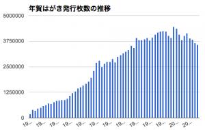 実験記録 No.02_年賀はがき発行枚数をグラフ化してみた