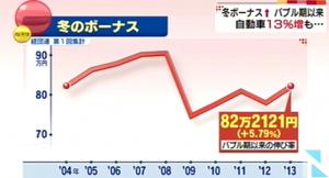 「冬ボーナス平均5%以上増加、バブル期以来の高い伸び」 News_i_-_TBSの動画ニュースサイト